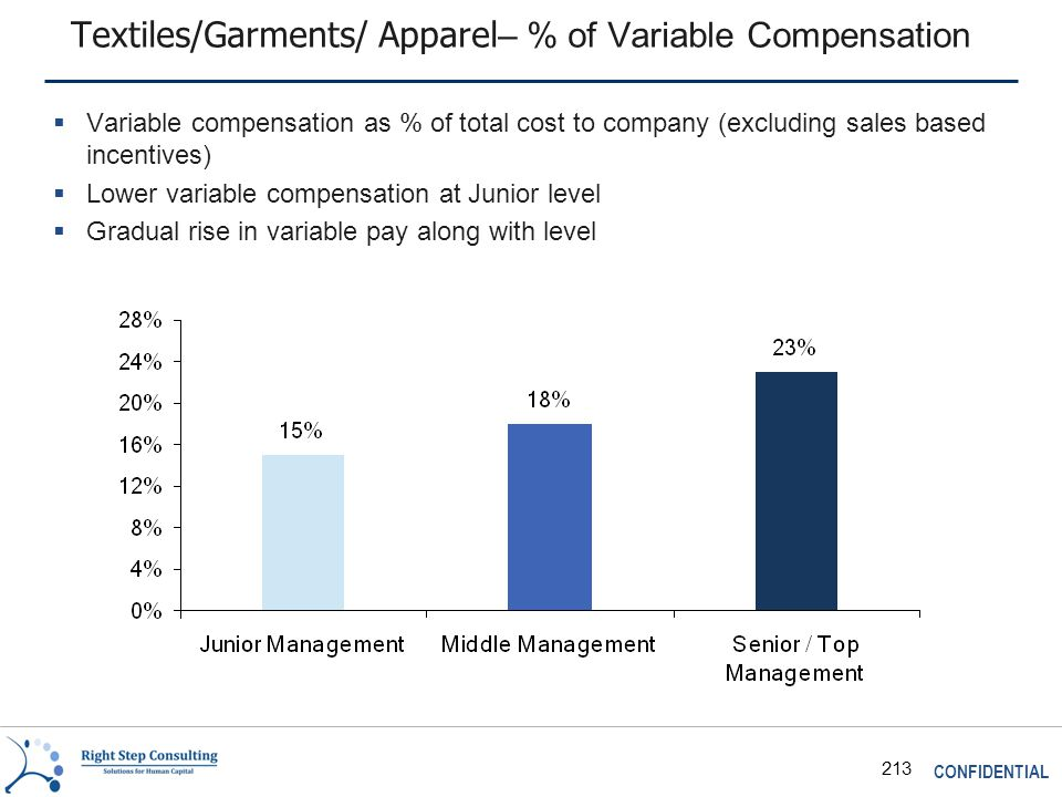 CONFIDENTIAL 213 Textiles/Garments/ Apparel – % of Variable Compensation  Variable compensation as % of total cost to company (excluding sales based incentives)  Lower variable compensation at Junior level  Gradual rise in variable pay along with level