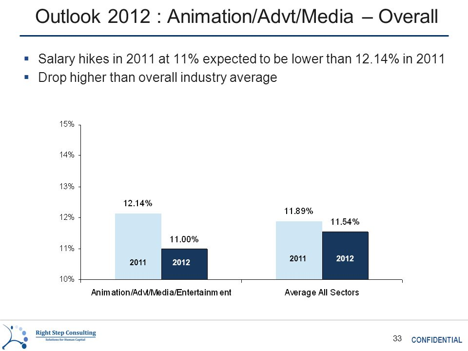 CONFIDENTIAL 33 Outlook 2012 : Animation/Advt/Media – Overall  Salary hikes in 2011 at 11% expected to be lower than 12.14% in 2011  Drop higher than overall industry average 2011 2012