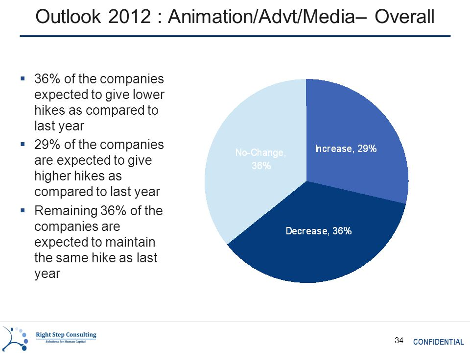 CONFIDENTIAL 34 Outlook 2012 : Animation/Advt/Media– Overall  36% of the companies expected to give lower hikes as compared to last year  29% of the companies are expected to give higher hikes as compared to last year  Remaining 36% of the companies are expected to maintain the same hike as last year