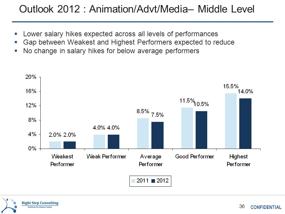 CONFIDENTIAL 36 Outlook 2012 : Animation/Advt/Media– Middle Level  Lower salary hikes expected across all levels of performances  Gap between Weakest and Highest Performers expected to reduce  No change in salary hikes for below average performers