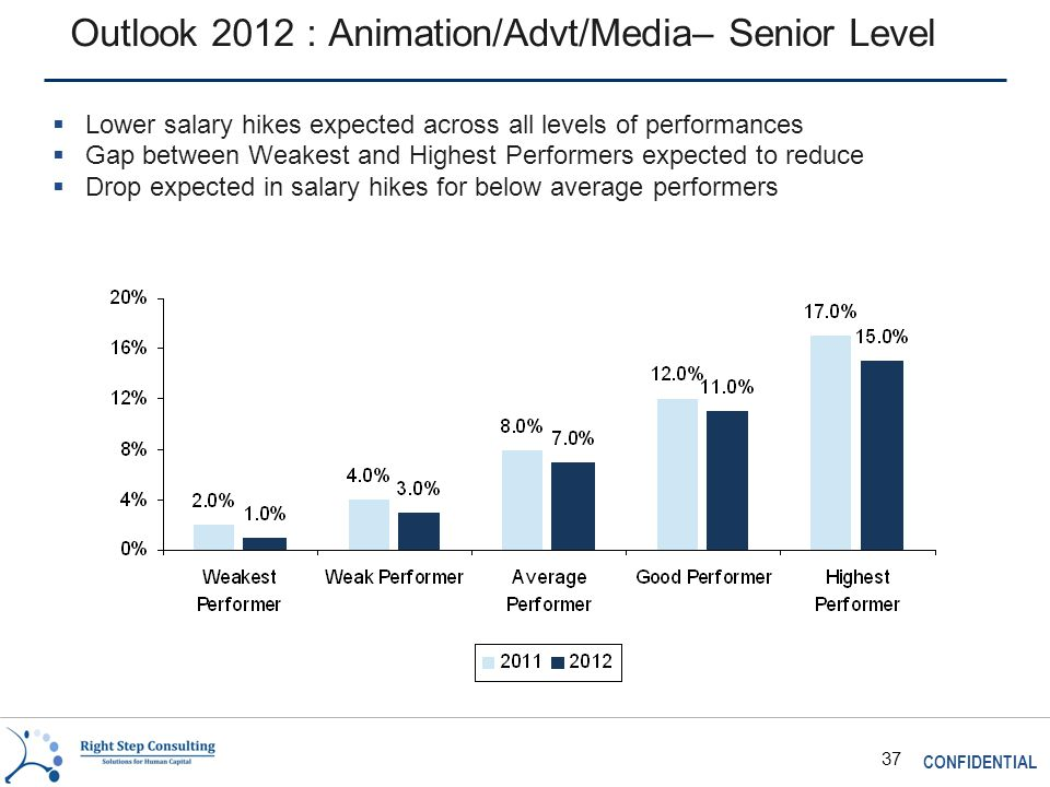 CONFIDENTIAL 37 Outlook 2012 : Animation/Advt/Media– Senior Level  Lower salary hikes expected across all levels of performances  Gap between Weakest and Highest Performers expected to reduce  Drop expected in salary hikes for below average performers
