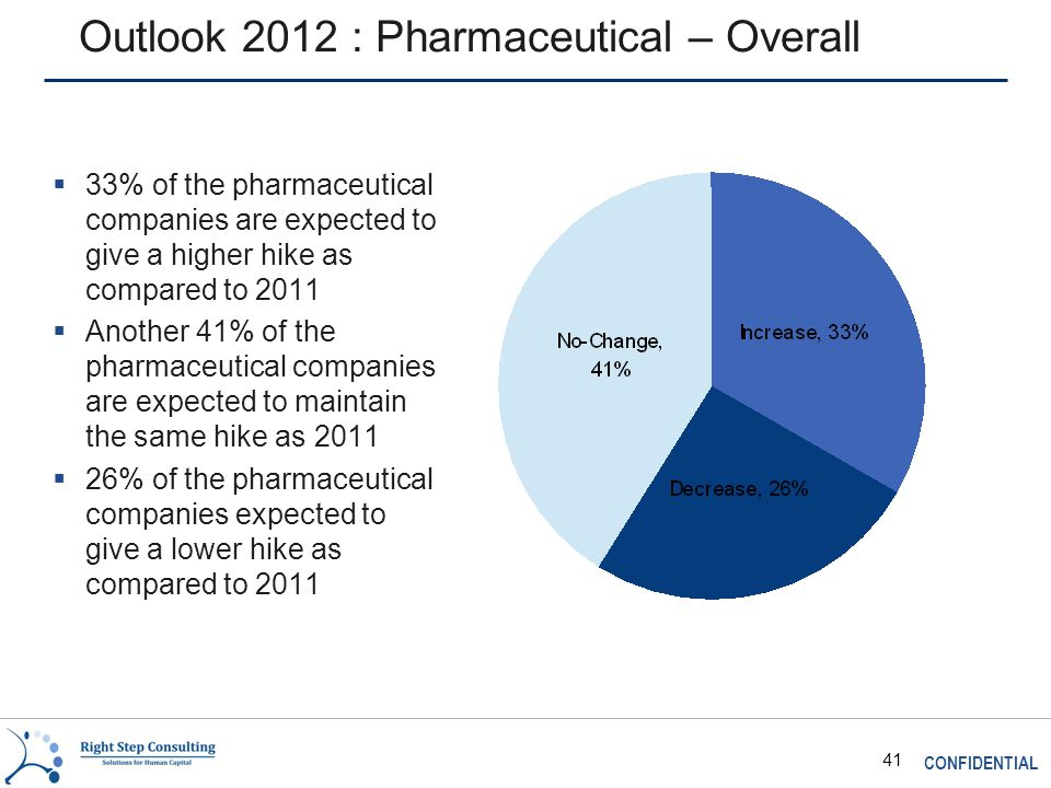 CONFIDENTIAL 41 Outlook 2012 : Pharmaceutical – Overall  33% of the pharmaceutical companies are expected to give a higher hike as compared to 2011  Another 41% of the pharmaceutical companies are expected to maintain the same hike as 2011  26% of the pharmaceutical companies expected to give a lower hike as compared to 2011