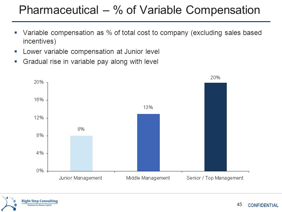 CONFIDENTIAL 45 Pharmaceutical – % of Variable Compensation  Variable compensation as % of total cost to company (excluding sales based incentives)  Lower variable compensation at Junior level  Gradual rise in variable pay along with level