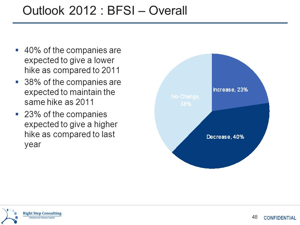 CONFIDENTIAL 48 Outlook 2012 : BFSI – Overall  40% of the companies are expected to give a lower hike as compared to 2011  38% of the companies are expected to maintain the same hike as 2011  23% of the companies expected to give a higher hike as compared to last year