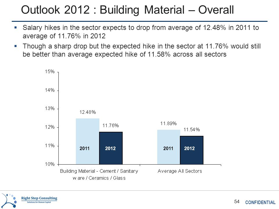 CONFIDENTIAL 54 Outlook 2012 : Building Material – Overall 2011 2012  Salary hikes in the sector expects to drop from average of 12.48% in 2011 to average of 11.76% in 2012  Though a sharp drop but the expected hike in the sector at 11.76% would still be better than average expected hike of 11.58% across all sectors