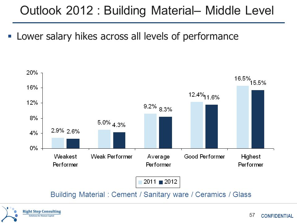 CONFIDENTIAL 57 Outlook 2012 : Building Material– Middle Level Building Material : Cement / Sanitary ware / Ceramics / Glass  Lower salary hikes across all levels of performance