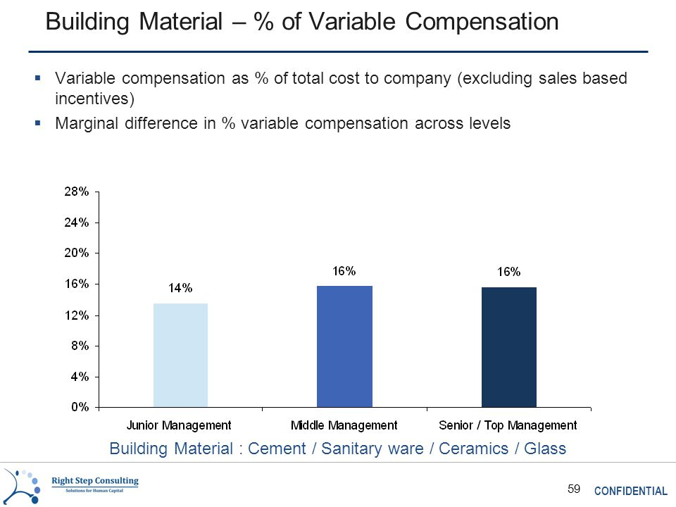 CONFIDENTIAL 59 Building Material – % of Variable Compensation  Variable compensation as % of total cost to company (excluding sales based incentives)  Marginal difference in % variable compensation across levels Building Material : Cement / Sanitary ware / Ceramics / Glass
