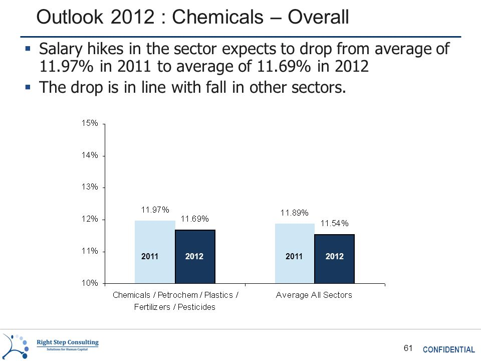 CONFIDENTIAL 61 Outlook 2012 : Chemicals – Overall 2011 2012  Salary hikes in the sector expects to drop from average of 11.97% in 2011 to average of 11.69% in 2012  The drop is in line with fall in other sectors.