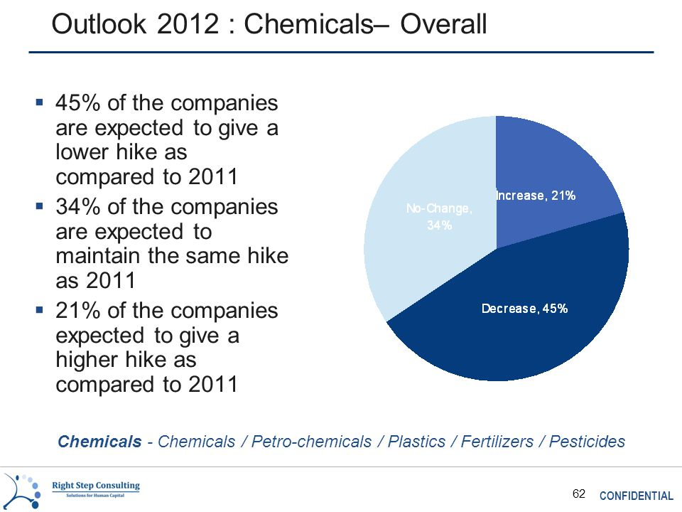 CONFIDENTIAL 62 Outlook 2012 : Chemicals– Overall  45% of the companies are expected to give a lower hike as compared to 2011  34% of the companies are expected to maintain the same hike as 2011  21% of the companies expected to give a higher hike as compared to 2011 Chemicals - Chemicals / Petro-chemicals / Plastics / Fertilizers / Pesticides