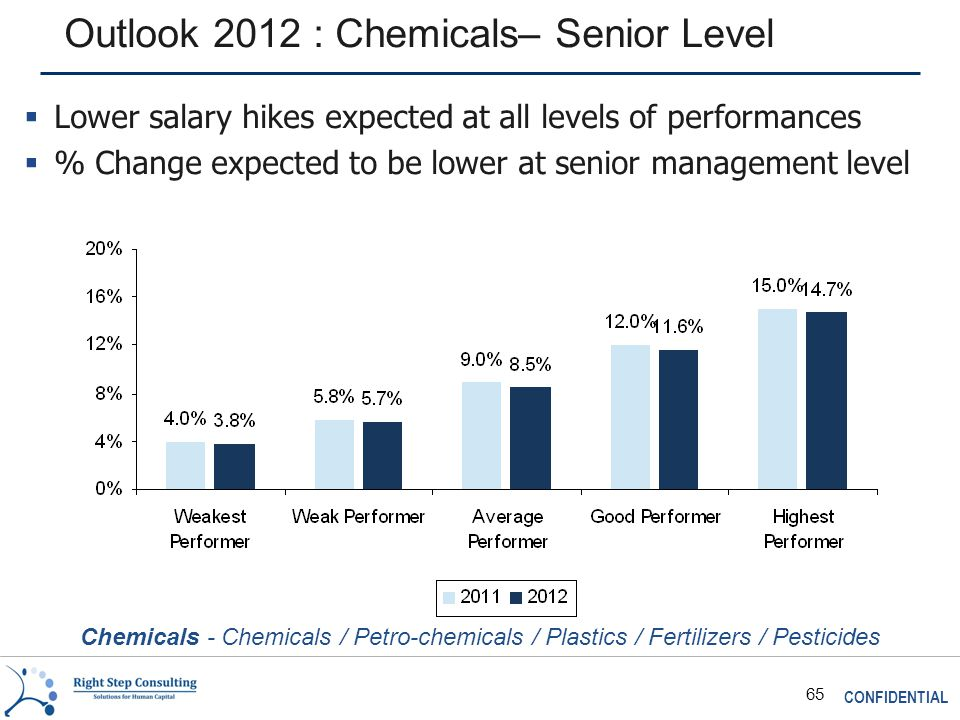 CONFIDENTIAL 65 Outlook 2012 : Chemicals– Senior Level Chemicals - Chemicals / Petro-chemicals / Plastics / Fertilizers / Pesticides  Lower salary hikes expected at all levels of performances  % Change expected to be lower at senior management level