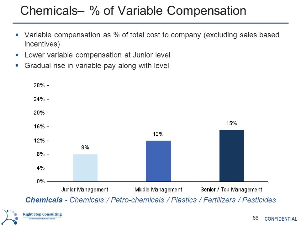 CONFIDENTIAL 66 Chemicals– % of Variable Compensation  Variable compensation as % of total cost to company (excluding sales based incentives)  Lower variable compensation at Junior level  Gradual rise in variable pay along with level Chemicals - Chemicals / Petro-chemicals / Plastics / Fertilizers / Pesticides