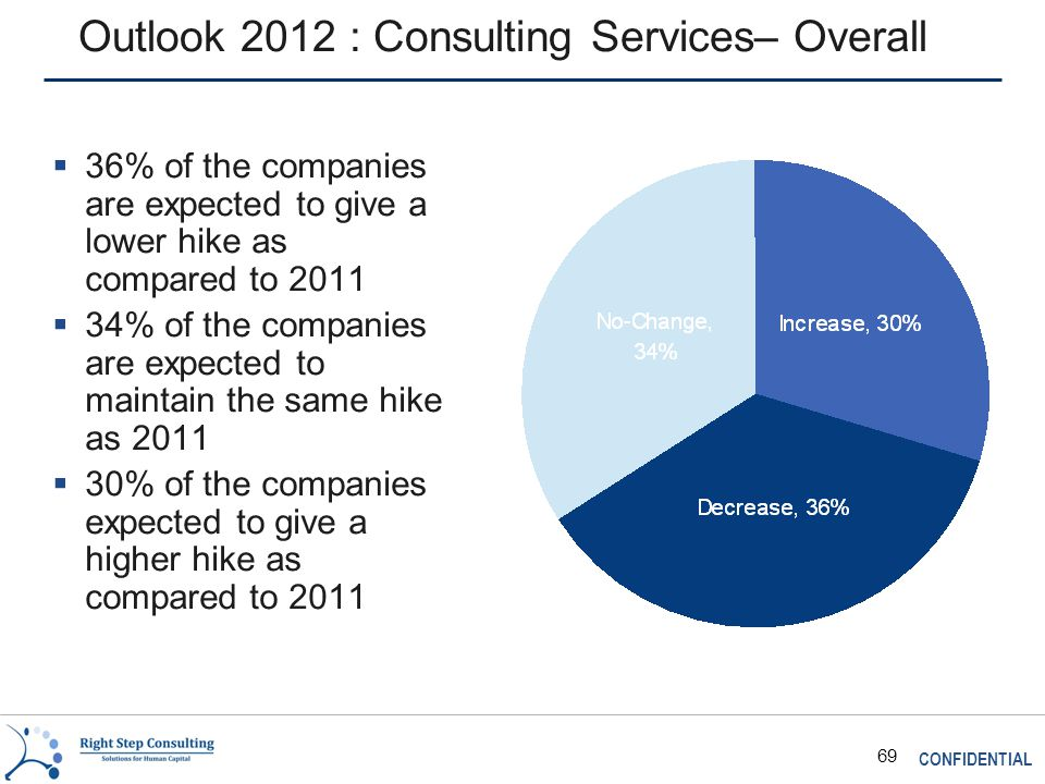 CONFIDENTIAL 69 Outlook 2012 : Consulting Services– Overall  36% of the companies are expected to give a lower hike as compared to 2011  34% of the companies are expected to maintain the same hike as 2011  30% of the companies expected to give a higher hike as compared to 2011