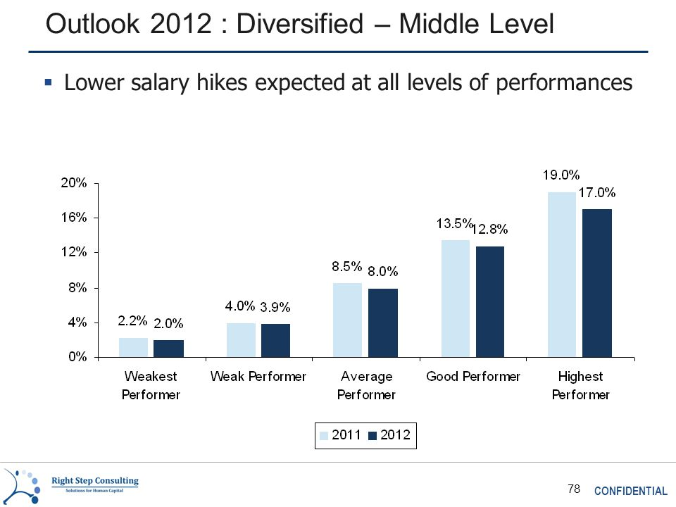 CONFIDENTIAL 78 Outlook 2012 : Diversified – Middle Level  Lower salary hikes expected at all levels of performances
