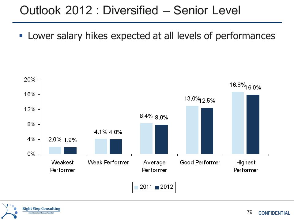 CONFIDENTIAL 79 Outlook 2012 : Diversified – Senior Level  Lower salary hikes expected at all levels of performances