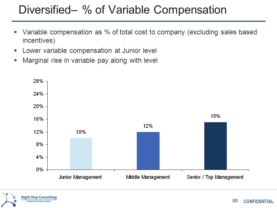 CONFIDENTIAL 80 Diversified– % of Variable Compensation  Variable compensation as % of total cost to company (excluding sales based incentives)  Lower variable compensation at Junior level  Marginal rise in variable pay along with level