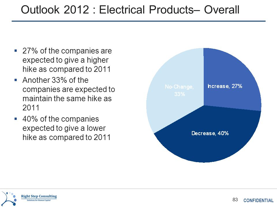 CONFIDENTIAL 83 Outlook 2012 : Electrical Products– Overall  27% of the companies are expected to give a higher hike as compared to 2011  Another 33% of the companies are expected to maintain the same hike as 2011  40% of the companies expected to give a lower hike as compared to 2011