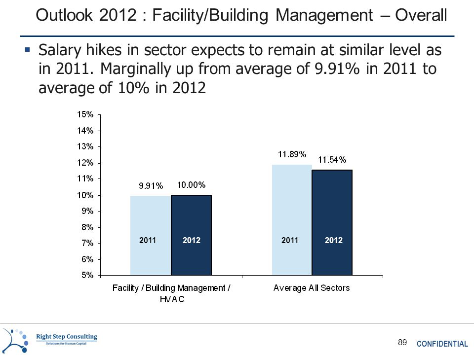 CONFIDENTIAL 89 Outlook 2012 : Facility/Building Management – Overall 2011 2012  Salary hikes in sector expects to remain at similar level as in 2011.