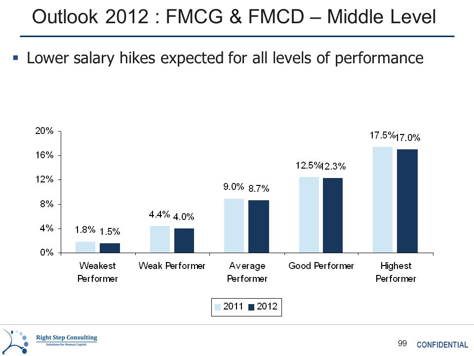 CONFIDENTIAL 99 Outlook 2012 : FMCG & FMCD – Middle Level  Lower salary hikes expected for all levels of performance