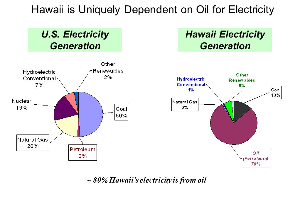Hawaii is Uniquely Dependent on Oil for Electricity U.S.