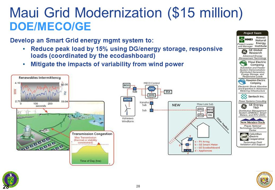 28 Develop an Smart Grid energy mgmt system to: Reduce peak load by 15% using DG/energy storage, responsive loads (coordinated by the ecodashboard) Mitigate the impacts of variability from wind power Maui Grid Modernization ($15 million) DOE/MECO/GE