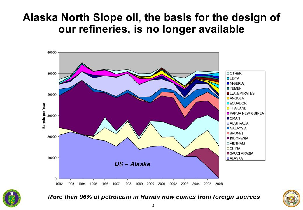 3 Alaska North Slope oil, the basis for the design of our refineries, is no longer available More than 96% of petroleum in Hawaii now comes from foreign sources US – Alaska