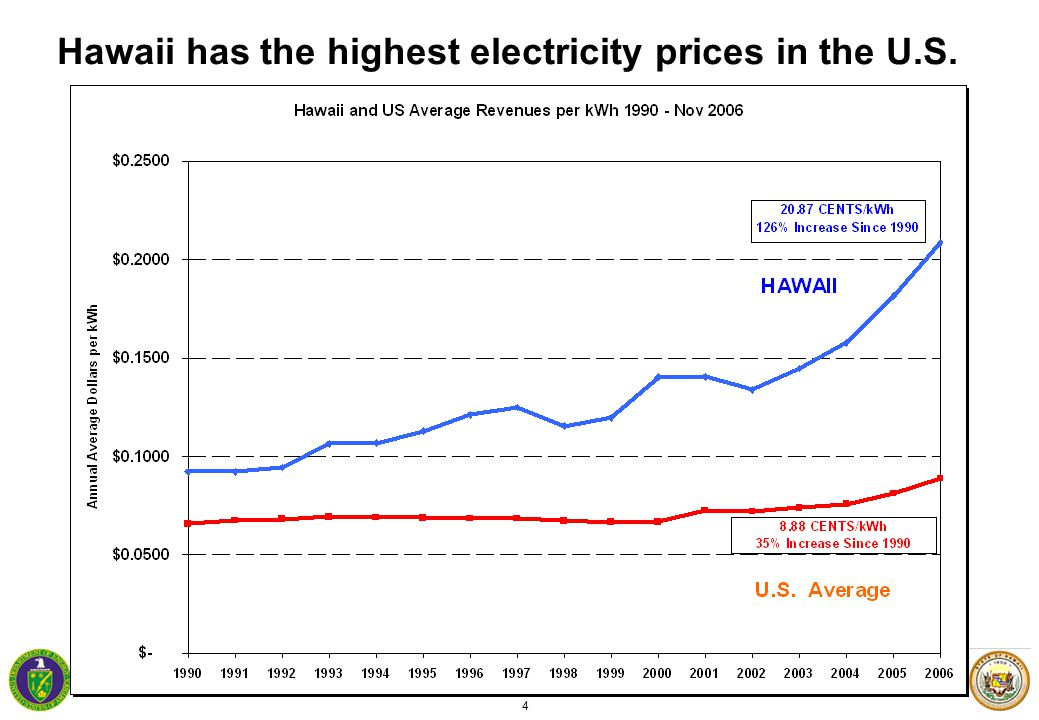4 Hawaii has the highest electricity prices in the U.S.