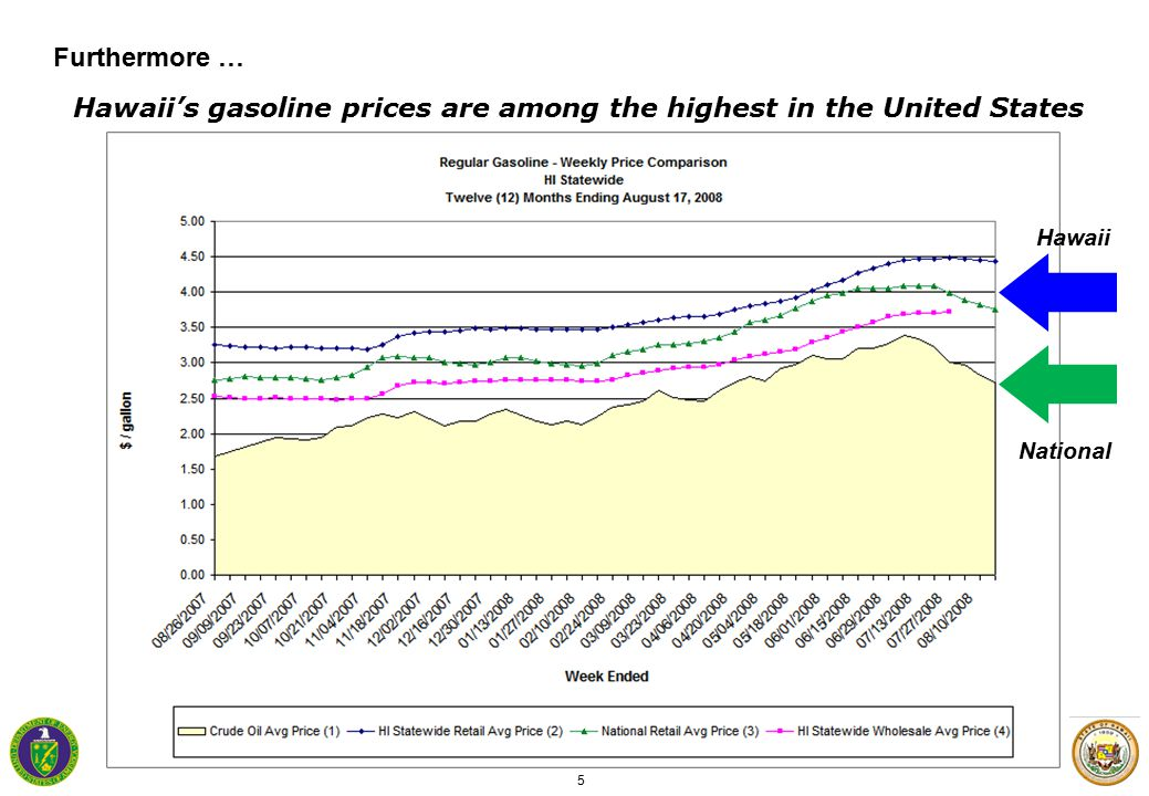 5 Furthermore … Hawaii's gasoline prices are among the highest in the United States Hawaii National