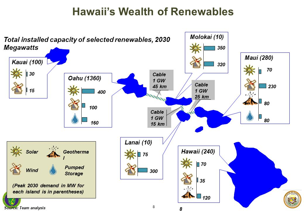 8 8 400 100 160 75 300 350 320 70 230 80 70 35 120 30 15 Source:Team analysis Kauai (100) Oahu (1360) Molokai (10) Lanai (10) Maui (280) Hawaii (240) Total installed capacity of selected renewables, 2030 Megawatts Solar Wind Geotherma l Pumped Storage Cable 1 GW 45 km Cable 1 GW 15 km Cable 1 GW 25 km (Peak 2030 demand in MW for each island is in parentheses) Hawaii's Wealth of Renewables