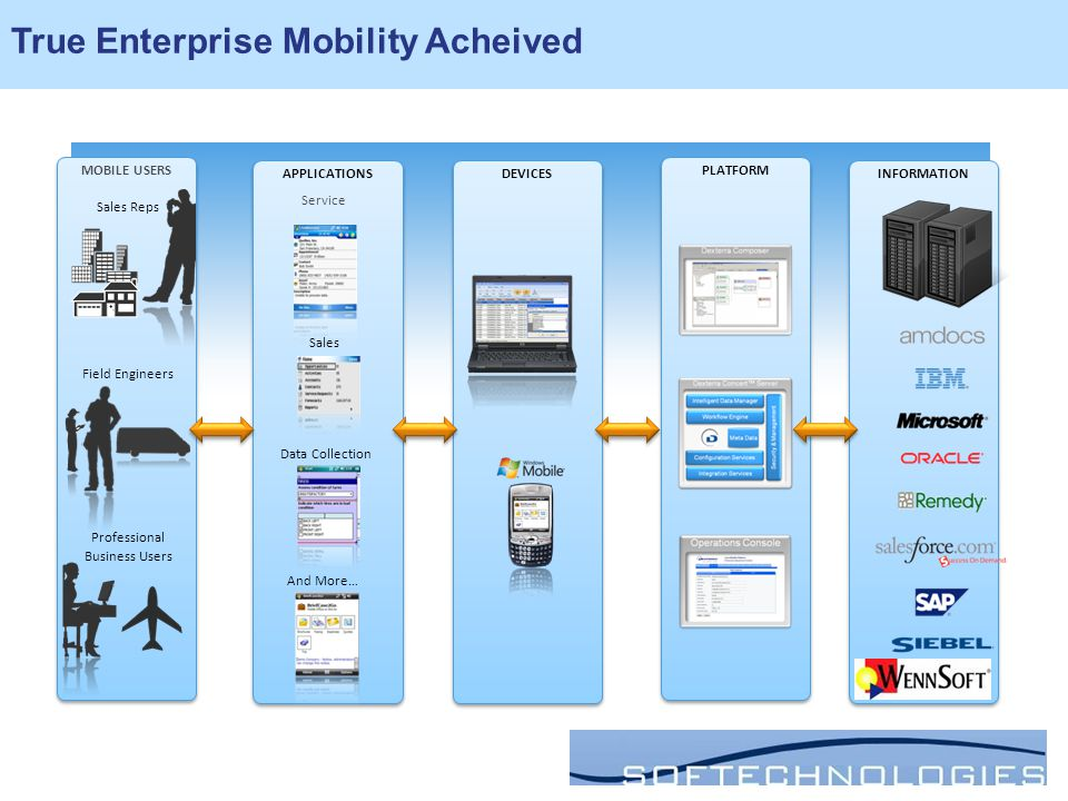 DEVICES APPLICATIONS PLATFORM MOBILE USERS INFORMATION Professional Business Users Field Engineers Sales Reps Sales Service Data Collection And More… True Enterprise Mobility Acheived
