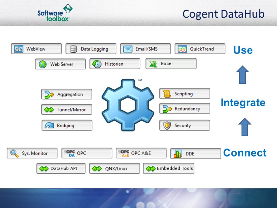 Cogent DataHub Connect Integrate Use