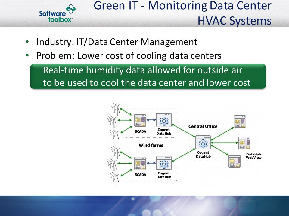 Green IT - Monitoring Data Center HVAC Systems Industry: IT/Data Center Management Problem: Lower cost of cooling data centers Real-time humidity data allowed for outside air to be used to cool the data center and lower cost