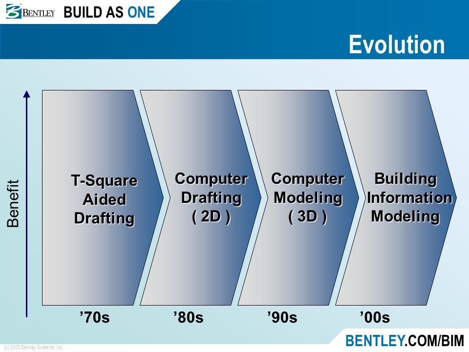 BUILD AS ONE BENTLEY.COM/BIM (c) 2005 Bentley Systems, Inc. Evolution Building Information InformationModeling '00s Computer Modeling ( 3D ) '90s Comp