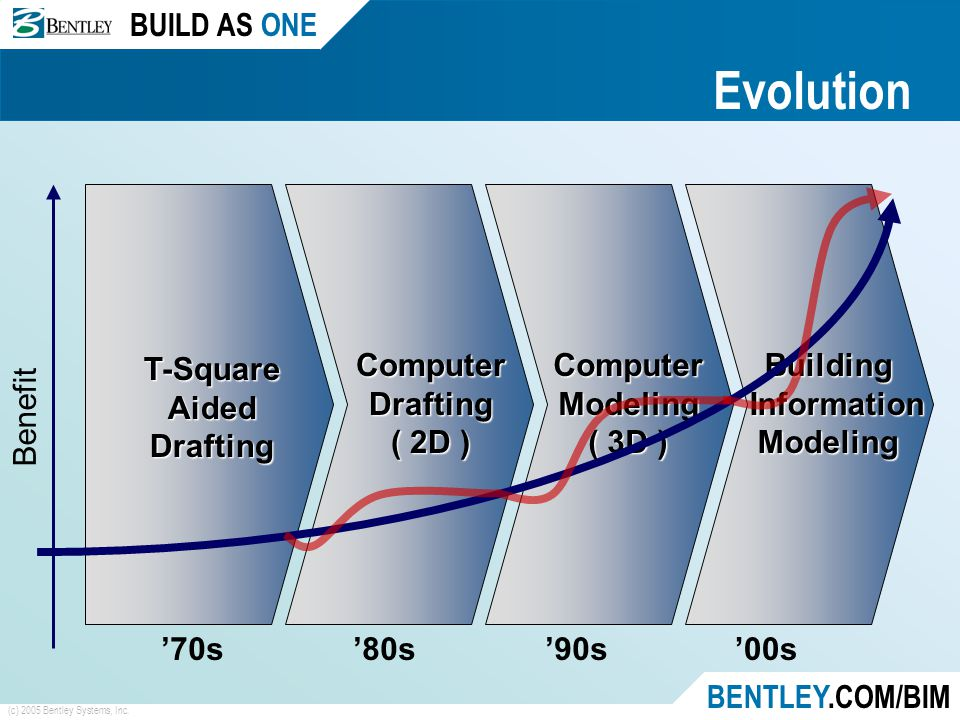 BUILD AS ONE BENTLEY.COM/BIM (c) 2005 Bentley Systems, Inc. Building Information InformationModeling '00s Computer Modeling ( 3D ) '90s Computer Draft