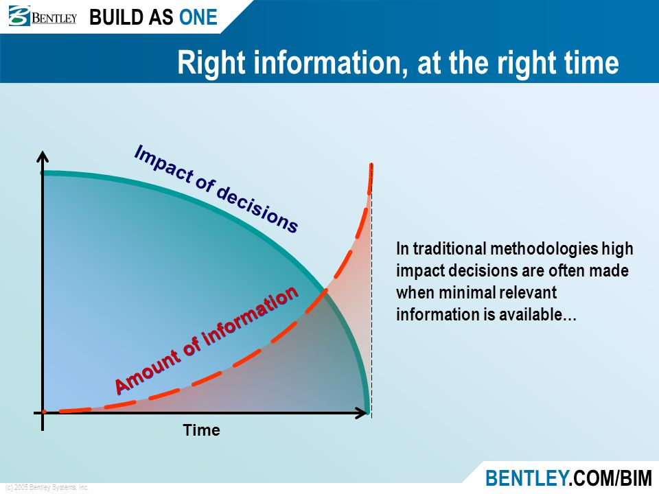 BUILD AS ONE BENTLEY.COM/BIM (c) 2005 Bentley Systems, Inc. Right information, at the right time Time Impact of decisions In traditional methodologies