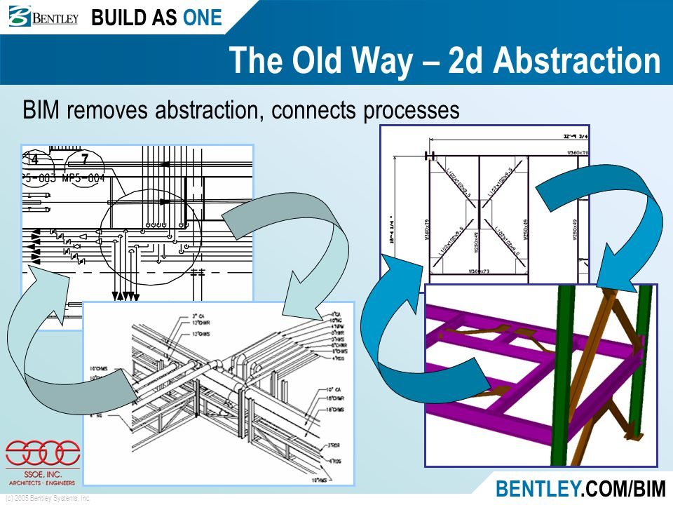 BUILD AS ONE BENTLEY.COM/BIM (c) 2005 Bentley Systems, Inc. The Old Way – 2d Abstraction BIM removes abstraction, connects processes
