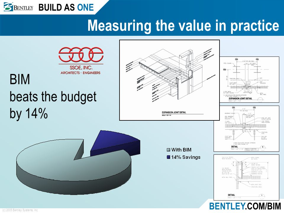 BUILD AS ONE BENTLEY.COM/BIM (c) 2005 Bentley Systems, Inc. Measuring the value in practice BIM beats the budget by 14%