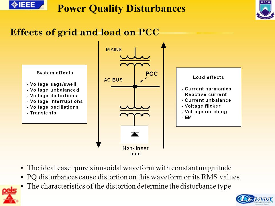 12/63 Effects of grid and load on PCC Power Quality Disturbances The ideal case: pure sinusoidal waveform with constant magnitude PQ disturbances caus