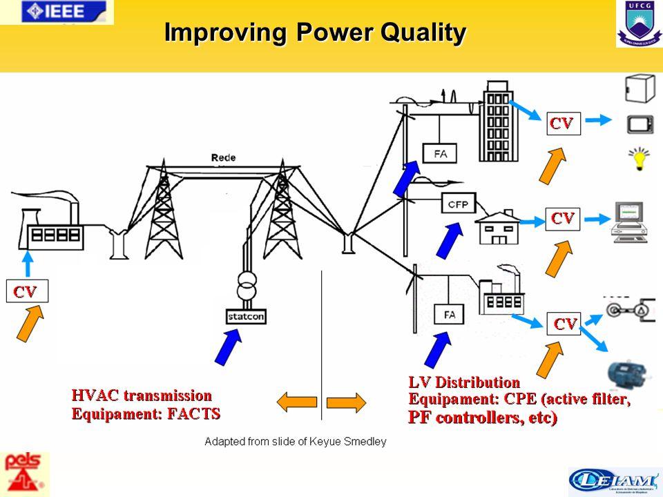 15/63 Improving Power Quality