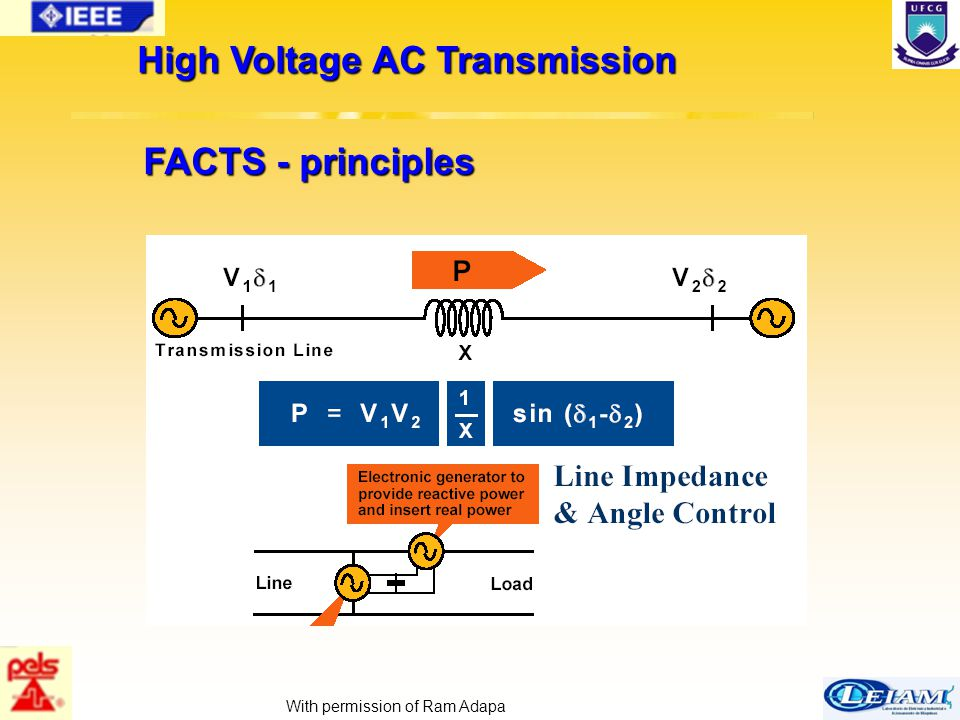 17/63 FACTS - principles High Voltage AC Transmission With permission of Ram Adapa