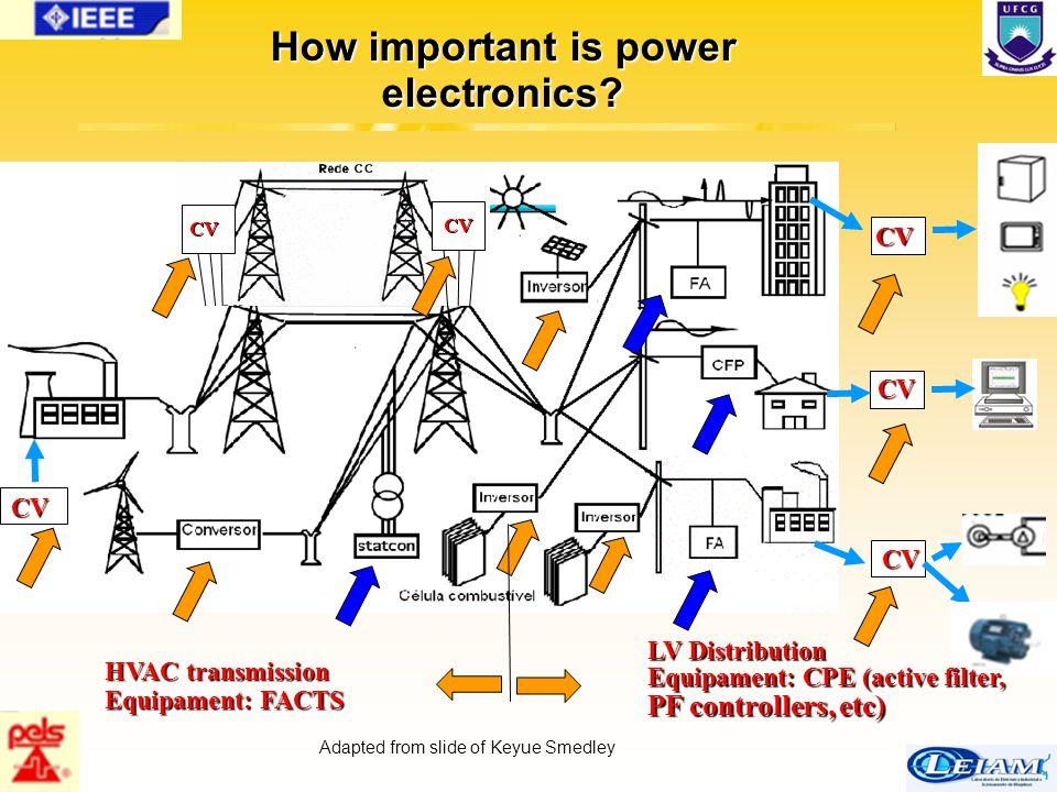 32/63 CV CV CV CV HVAC transmission Equipament: FACTS LV Distribution Equipament: CPE (active filter, PF controllers, etc) How important is power elec