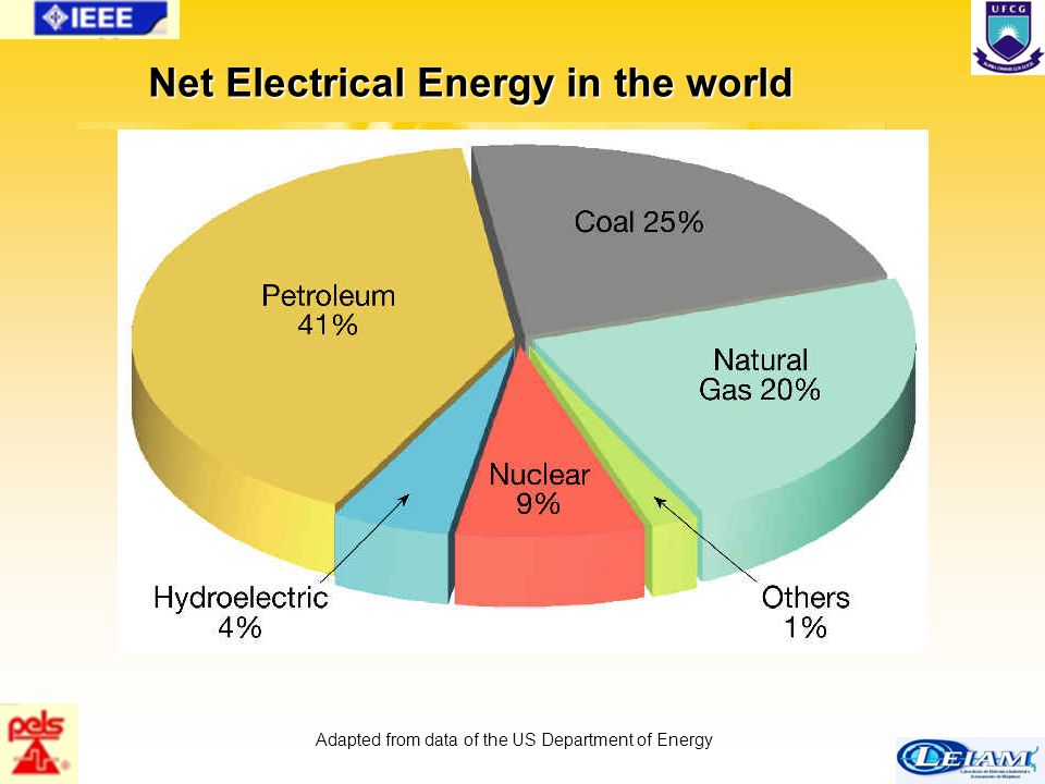 5/63 Net Electrical Energy in the world