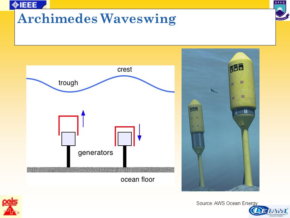 51/63 Archimedes Waveswing Source: AWS Ocean Energy