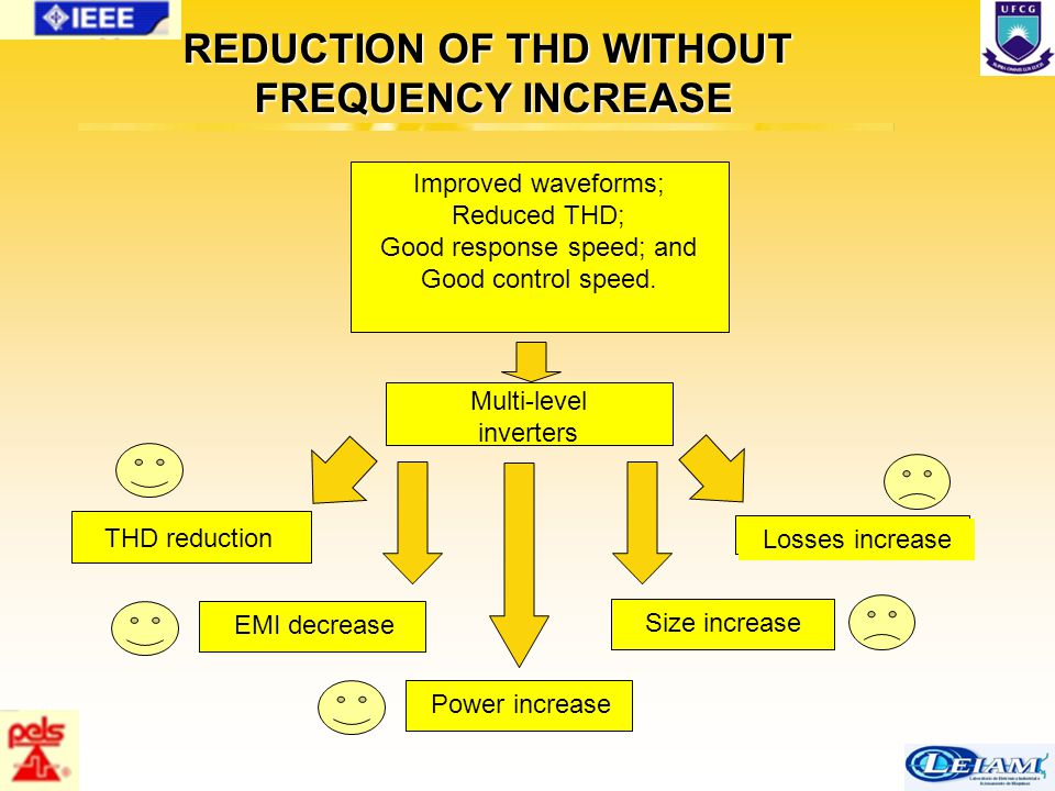 57/63 REDUCTION OF THD WITHOUT FREQUENCY INCREASE Improved waveforms; Reduced THD; Good response speed; and Good control speed. Multi-level inverters