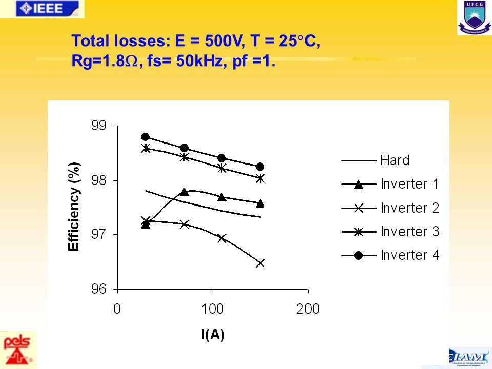 66/63 Total losses: E = 500V, T = 25  C, Rg=1.8 , fs= 50kHz, pf =1.