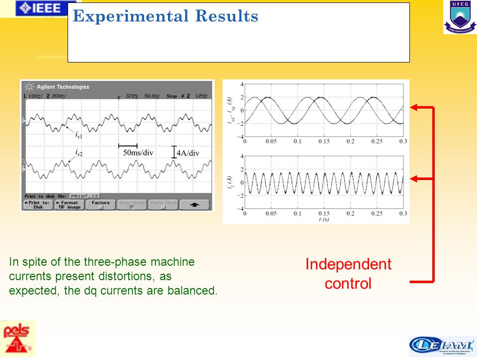 77/63 Experimental Results In spite of the three-phase machine currents present distortions, as expected, the dq currents are balanced. Independent co