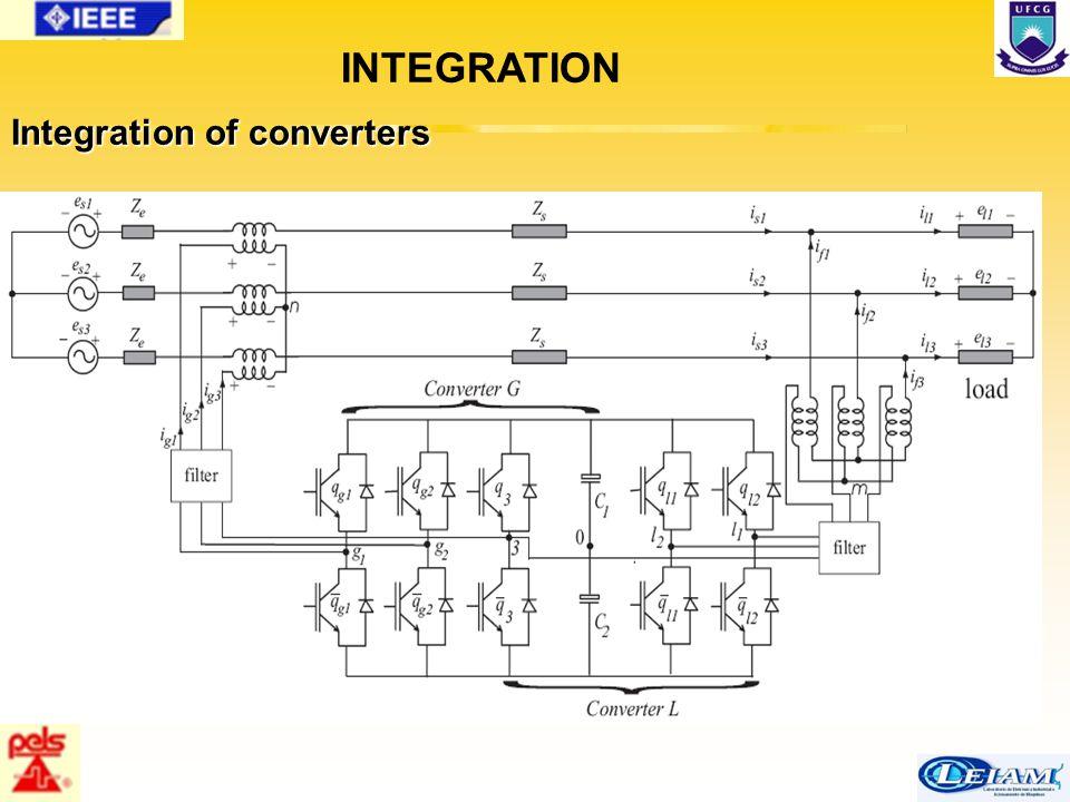 78/63 INTEGRATION Integration of converters