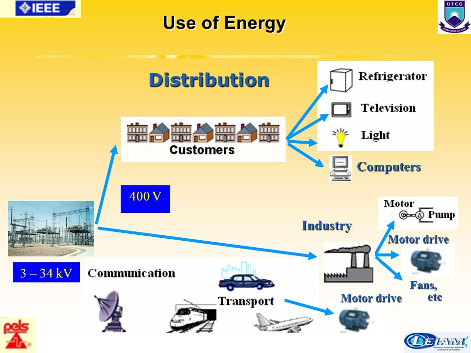 39/63 Bose Photovoltic Energy Scenario APPLICATIONS: SPACE POWER ROOF TOP INSTALLATIONS OFF-GRID REMOTE APPLICATIONS SAFE, RELIABLE, AND ENVIRONMENTALLY CLEAN NO NEED OF REPAIR OR MAINTAINANCE BUT PV PANELS ARE EXPENSIVE POWER CONVERSION EFFICIENCY:16% BACK-UP POWER REQUIREMENT