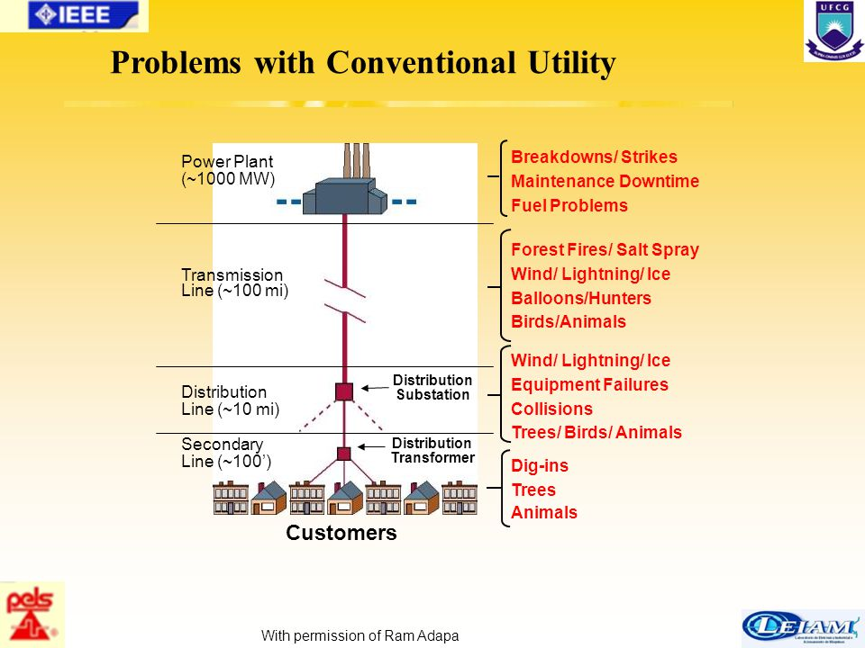 10/63 Conventional distribution can lead to this!!!!