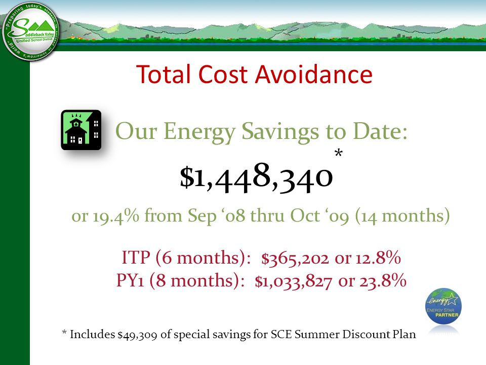 Total Savings Our Energy Savings to Date: $1,448,340 * or 19.4% from Sep '08 thru Oct '09 (14 months) ITP (6 months): $365,202 or 12.8% PY1 (8 months): $1,033,827 or 23.8% * Includes $49,309 of special savings for SCE Summer Discount Plan Total Cost Avoidance