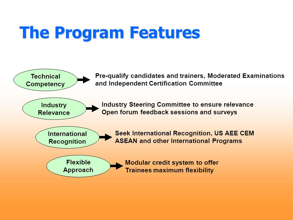 The Program Features Technical Competency Pre-qualify candidates and trainers, Moderated Examinations and Independent Certification Committee Industry
